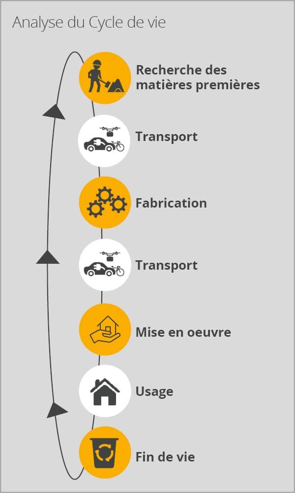 Analyse du Cycle de Vie du bâtiment
