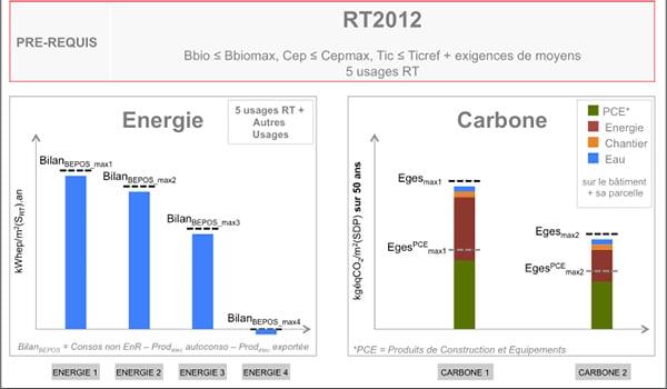 Energie Carbone YRYS