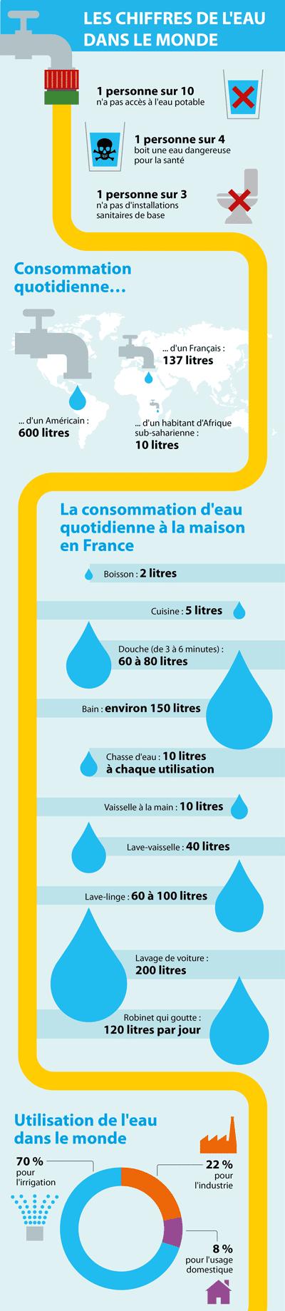 Infographie IDE L'eau dans le monde.